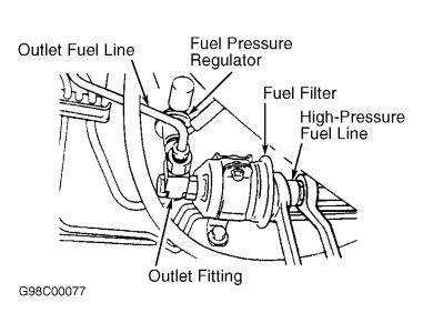 chrysler fuel filter Location of Fuel Filter On 02 PT Cruiser does any of that look familiar?