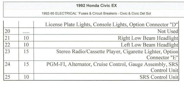 fuse box diagram for 92 honda civic 2acc1d51c5e08c824975c84c26768211 honda civic 92 civic fuse box diagram at soozxer.org