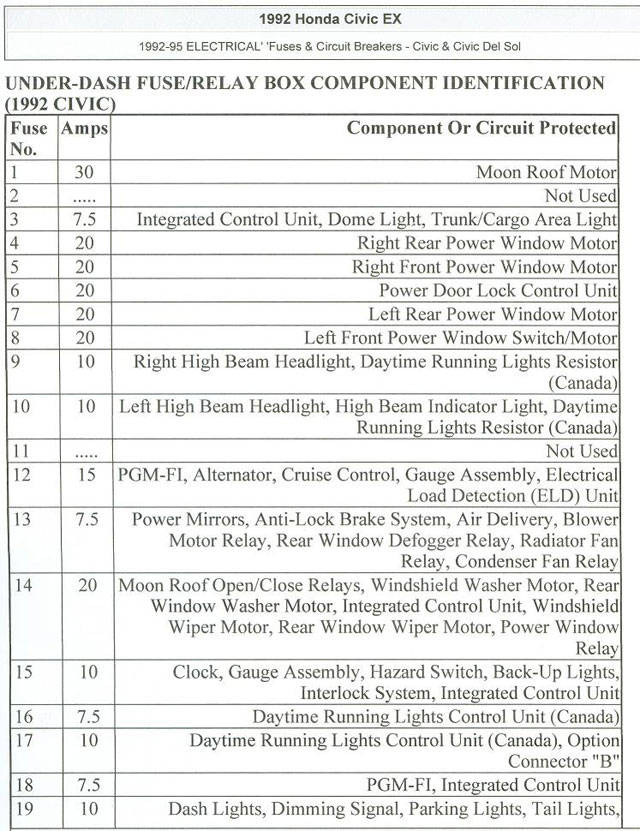 fuse box diagram for 92 honda civic 331a8c6cb4462400298da3f98e1e0f47 honda civic 1999 honda civic ex fuse box diagram at pacquiaovsvargaslive.co